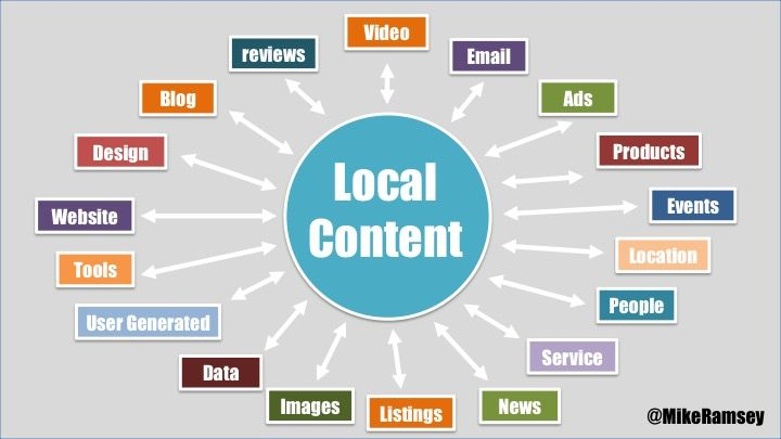 The Nifty Guide to Local Content Strategy and Marketing