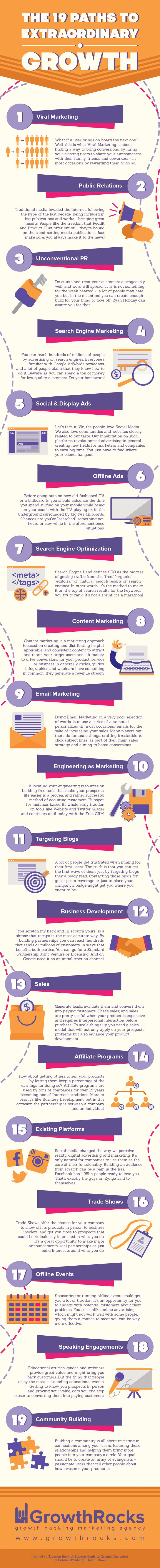 Infographic: The 19 Paths To Extraordinary Growth