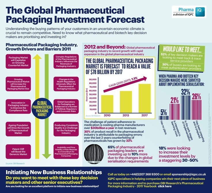 Global Pharmaceutical Packaging Investment Forecast - Understanding the buying patterns of your customers in an uncertain economic climate is crucial to remain competitive. Need to know what pharmaceutical and biotech key decision makers are prioritising and investing in?    The results are in 52% of key decision makers are looking to meet track & trace service providers. For more key findings download the infographic now!