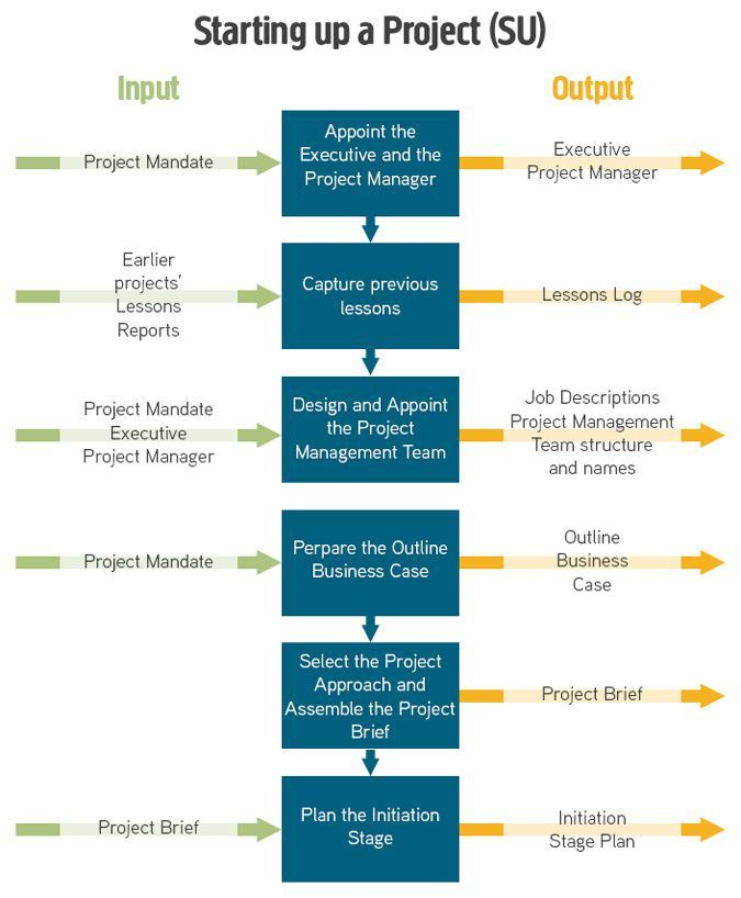 We decided that PRINCE2 diagrams could do with a freshen up so we've created an easy to read, standardised set of diagrams covering the 7 PRINCE2 processes to help learn PRINCE2. Starting with the PRINCE2 Process Model and then breaking it down into each of the 7 processes.
