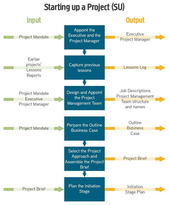 13 best Knowledge Management images on Pinterest Adult learning - project manager job description