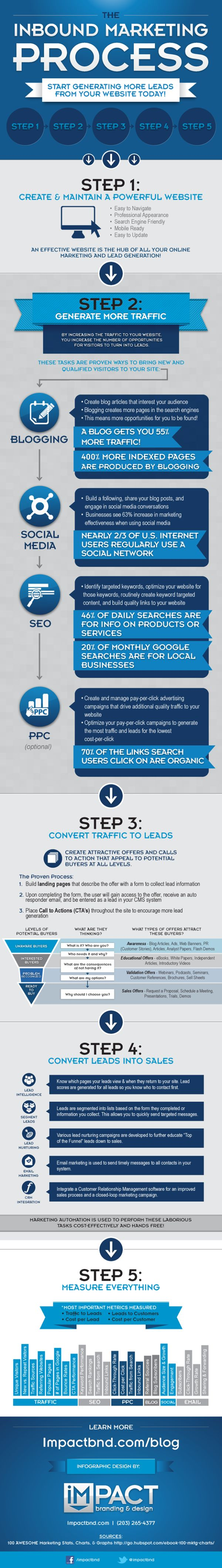 """The Inbound Marketing Process,"" an infographic designed by IMPACT Branding & Design"