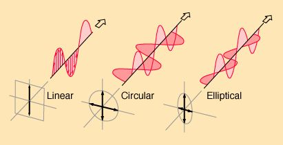 Polarization Waves   Twisted Waves: A New Dimension in Wireless Communication – Part 1.