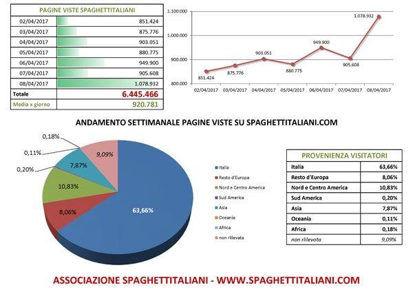 Andamento settimanale pagine viste su spaghettitaliani.com dal giorno 02/04/2017 al giorno 08/04/2017