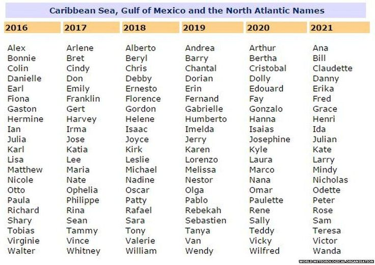 North Atlantic, Caribbean and Gulf of Mexico storm names