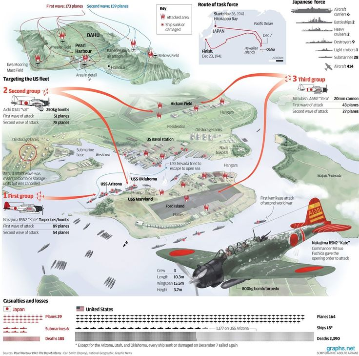 The Japanese Attack on Pearl Harbour (Image Source: Graphs.net)