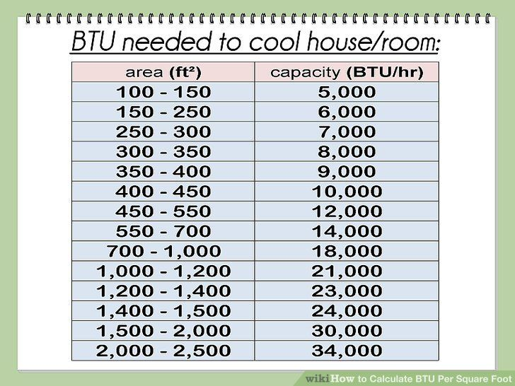Image Result For Chart For Btu Room Size Square Foot