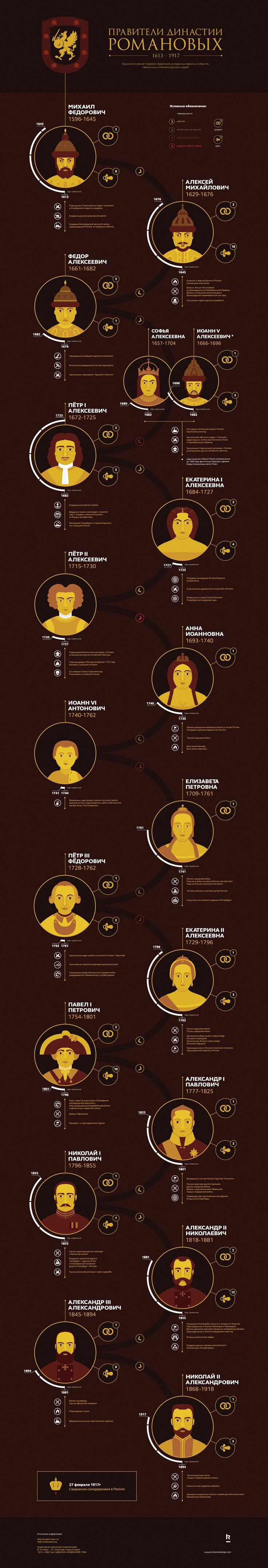 Romanov dynasty infographics. Rulers of Russia from 1613 until the Russian Revolution of February 1917. The chronological order of the reign, some interesting facts and events connected with the names of Russian tsars.