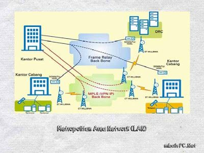 advantages and disadvantages metropolitan area network Local area networks (lans) and wide area networks (wans) - advantages and disadvantages.