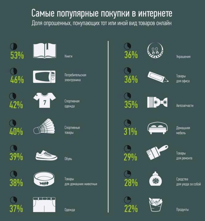 Инфографика ТАСС-Телеком о самых популярных покупках в интернете