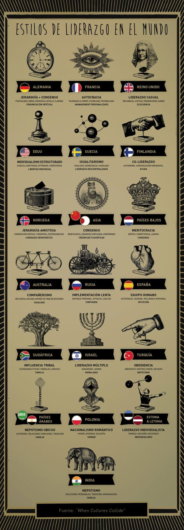 20 estilos de liderazgo en el Mundo #infografia #infographic