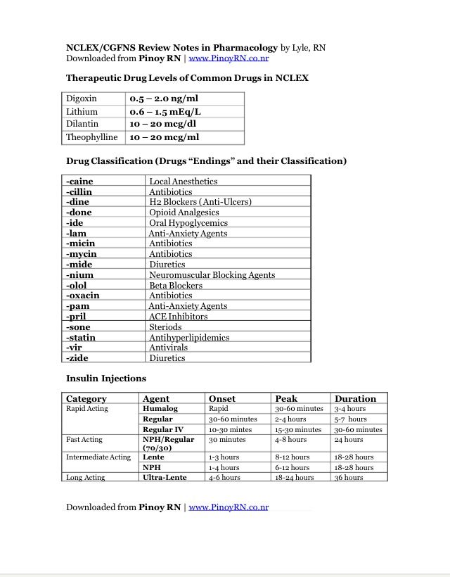 pharmacology review sheet Nclex pharmacology a quick review on pharmacology ♣ show notes: nclex review on pharmacology the fact is that pharmacology will always be a big part in your nclex exam, and can be a huge catalyst in whether you pass or fail your nclex exam it is quite important for us to focus a lot on the.