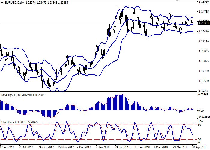 EUR/USD: the Euro remains under pressure 20 April 2018, 10:27 Free Forex Signals