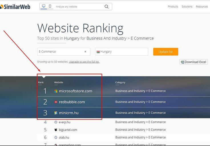 https://flic.kr/p/Ktcu77 | Top-ecommerce-Hungary | Top 3 e-kereskedelmi cég…