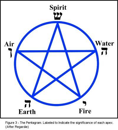 The Tetragrammaton, the Pentagrammaton, and the Adam_Kadmon