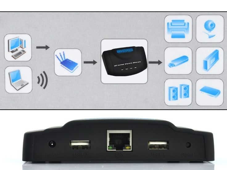 USB LAN Network Server - 2x USB, UPN/ NAS/ FTP/SAMBA, Printer Sharing, BitTorrent BT Client, USB Devices, More