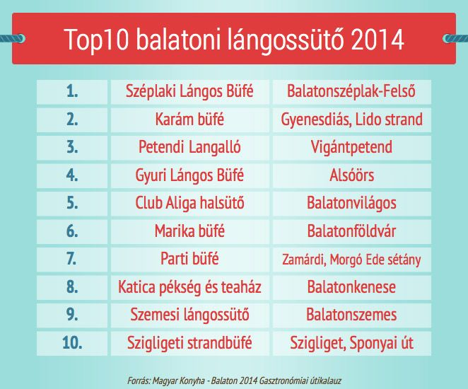 A Balaton legjobb lángosai 2014
