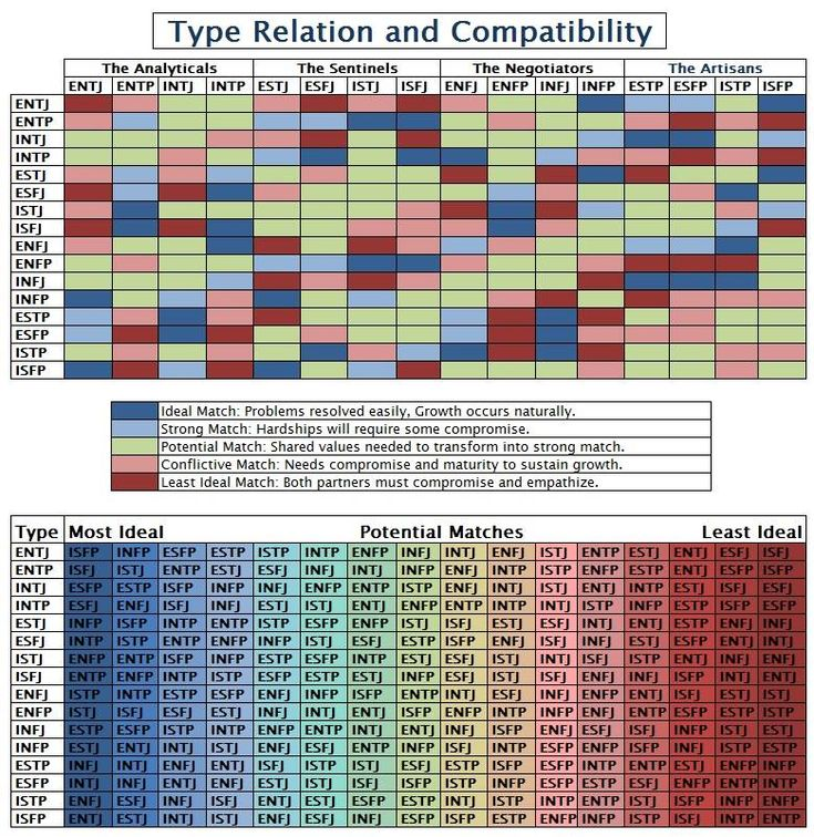 sol4rplexus: MBTI type compatibility --- I am INTJ, and my husband is ESFJ, my least compatible match (according to this chart) because both must compromise and practice empathy. Except we do! And I think we have an even better marriage because of it. That makes him my perfect match! He is the practical side of our plan for world domination ;)  It does make me laugh though, I have always joked about how different we were - and here is proof haha!