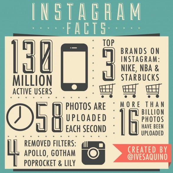 Instagram Facts [@Angela Anglin Aquino]