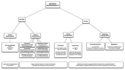 Metadata Interoperability Chart