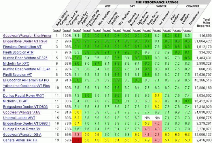 All Terrain Tire Comparison Chart
