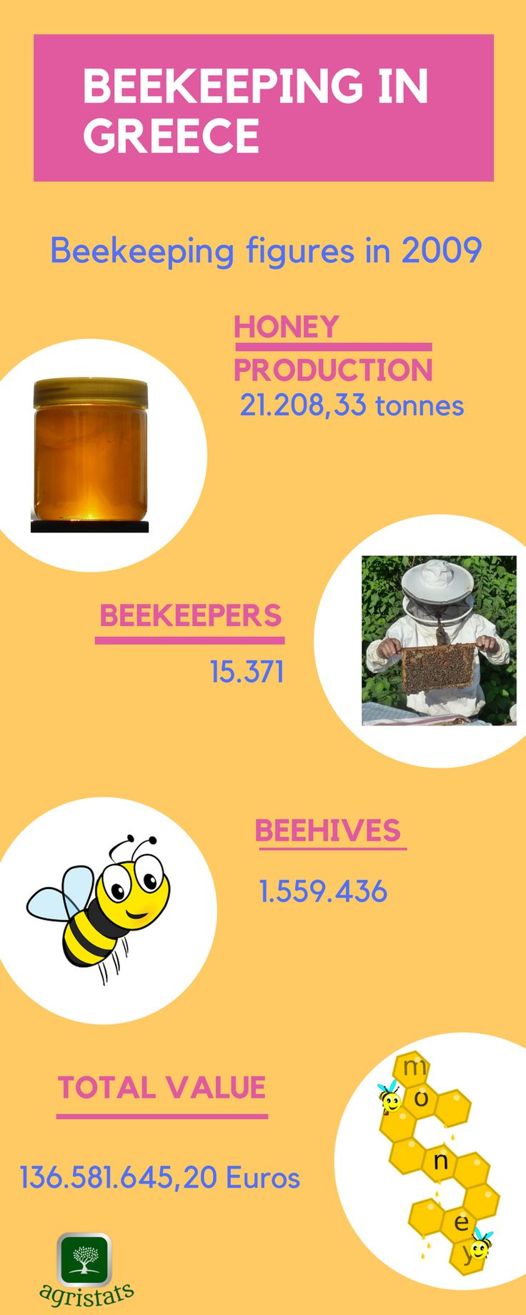 Beekeeping in Greece