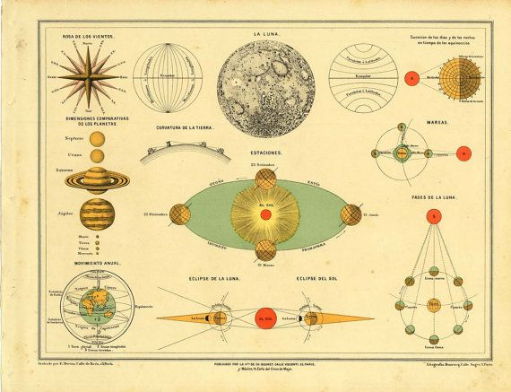 1899 Astronomy Chart Solar System Planets by CarambasVintage
