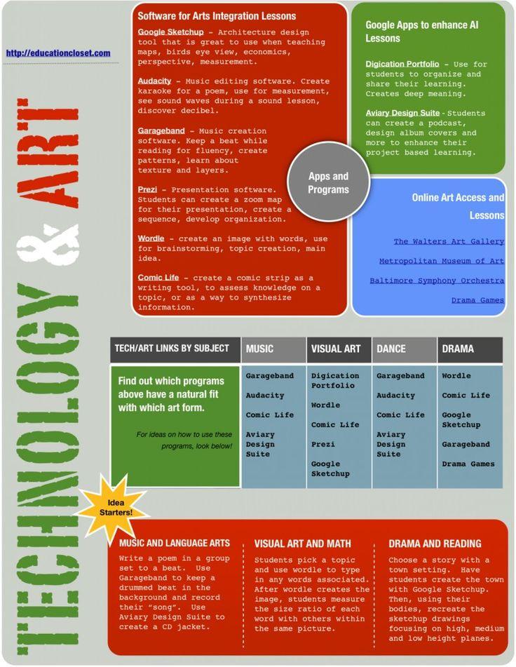 Technology and Arts Integration Worksheet