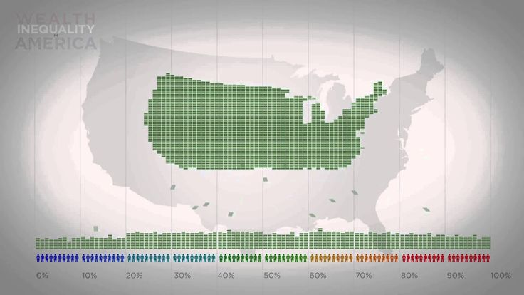 "Wealth Inequality in America (video) ""Infographics on the distribution of wealth in America, highlighting both the inequality and the difference between our perception of inequality and the actual numbers. The reality is often not what we think it is."""