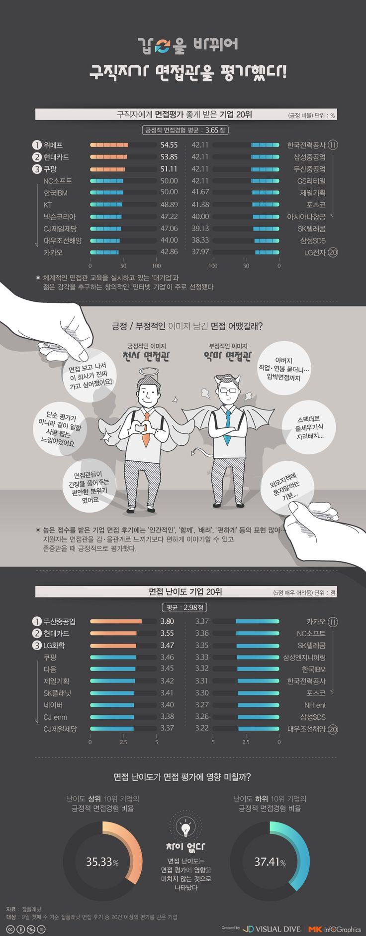 갑(甲)-을(乙) 바뀌었다? '구직자에게 면접평가 좋게 받은 기업 20위' [인포그래픽] #recruiter / #Infographic ⓒ 비주얼다이브 무단 복사·전재·재배포 금지