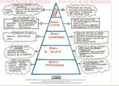 pyramide de Maslow d'un point de vue pédagogique