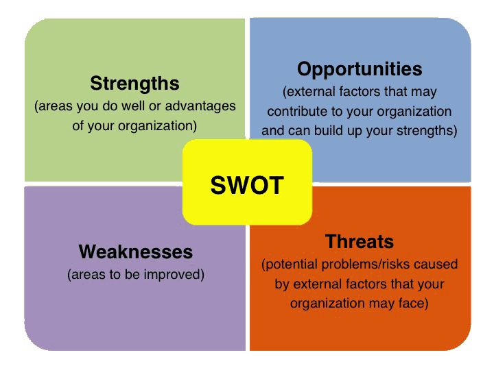 26 Best Swot Analysis Images On Pinterest | Swot Analysis, Company