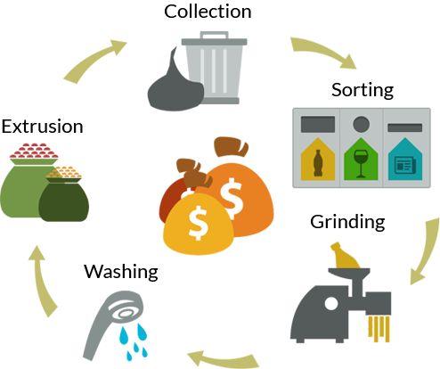 Fangen Sie an zu Recyceln - werden Sie Grün - und verdienen Sie Geld damit