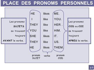 Grammaire anglaise : pronoms personnels - I, YOU, HE,...