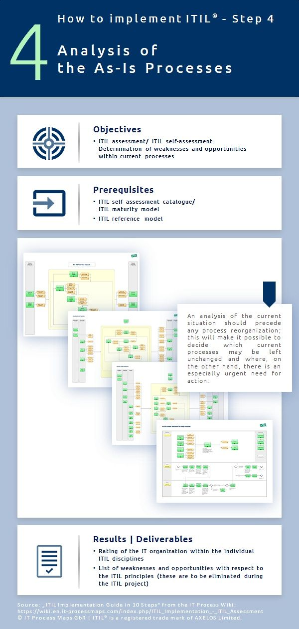 Step 4 Analysis of As-Is Processes - ITIL Assessment / ITIL Self