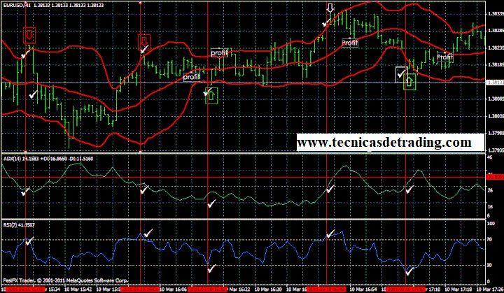 Sistema De Trading De Scalping Basado En Bandas De Bollinger Y Adx