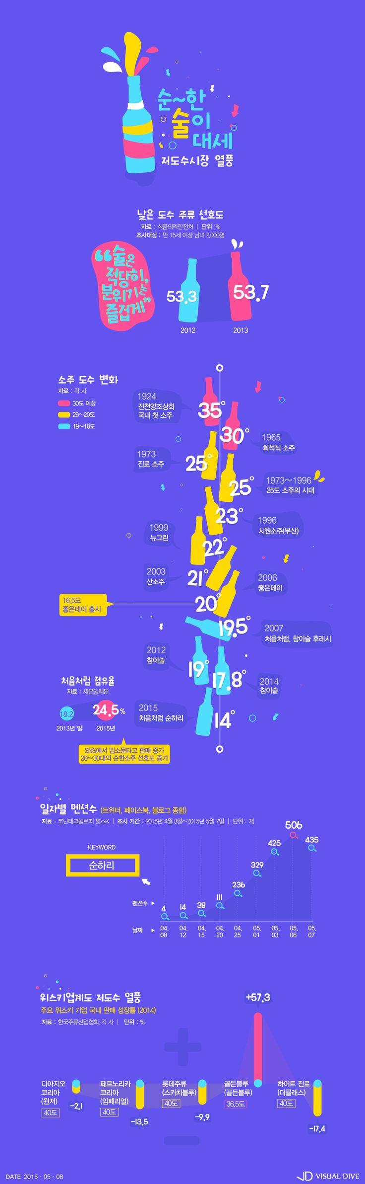 '순한 술'이 대세?…주류업계 '도수' 내리기 경쟁 [인포그래픽] # / #Infographic ⓒ 비주얼다이브 무단 복사·전재·재배포