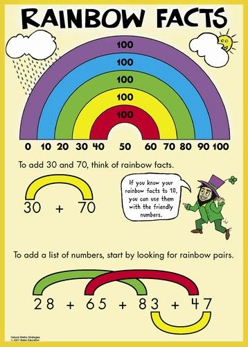 Natural Maths Strategies - Poster Pack Middle Primary