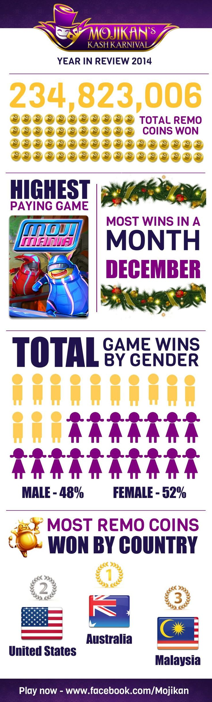 Did You Know...We gave away 234,823,006 Remo Coins last year!  Check out more cool facts in our 2014 year in review! #infographic #socialgame #data