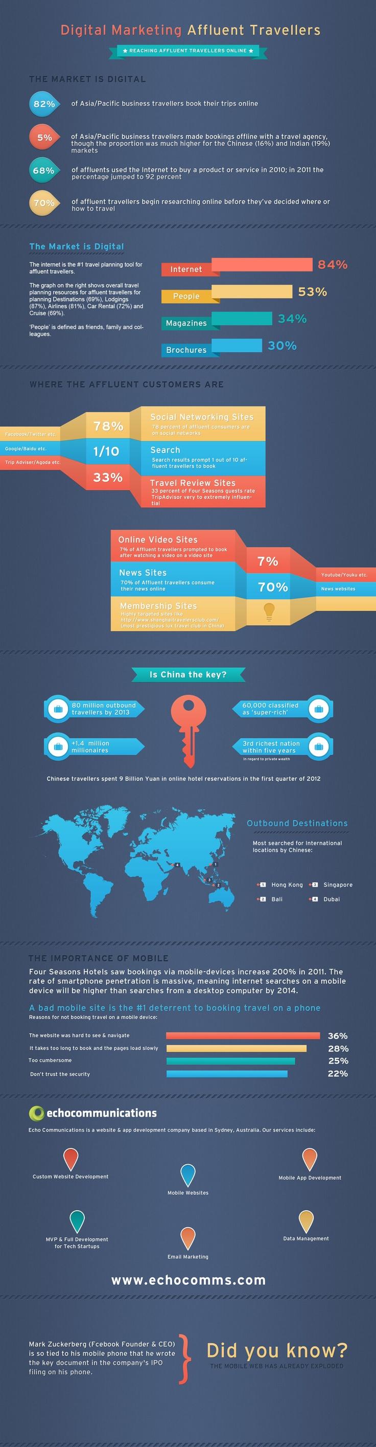 travel agency marketing strategy