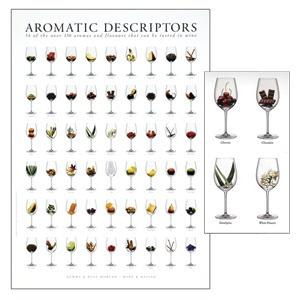 Aromatic description of wine