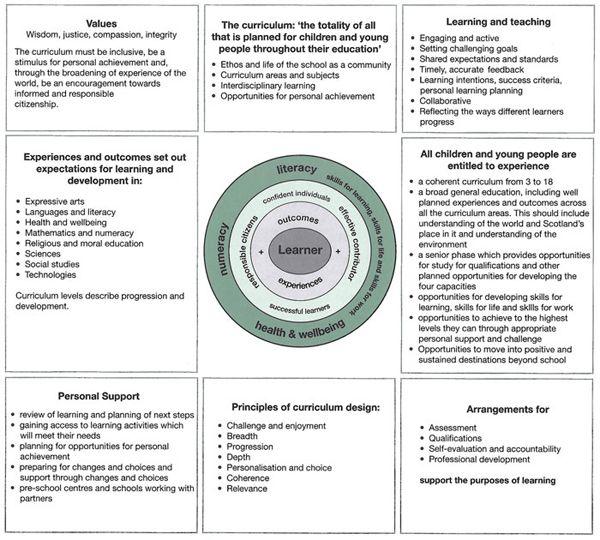 Strategic curriculum planner Creating a curriculum plan The – Curriculum Planning Template