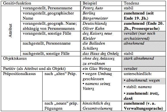 201 besten f f f f bilder auf pinterest deutsch lernen deutsche grammatik und sprachen for Genitiv deutsch lernen