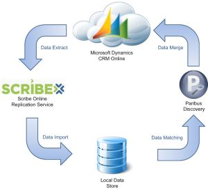 How to use Paribus Discovery to match data within a Microsoft Dynamics CRM Online instance (using Scribe Online Replication Services)  #CRM  #CRMOnline  #MSDynCRM  #Scribe  #Paribus   #DataMatching