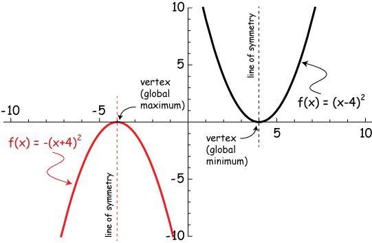 ca71f882cdf9e04e13cea115399e4b49--maxima-and-minima-being-positive Quadratic Vertex Form Example on function example, vs standard, formula using, what is,