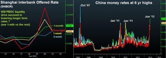 Bernanke's Dollar Bounce & Soaring SHIBOR