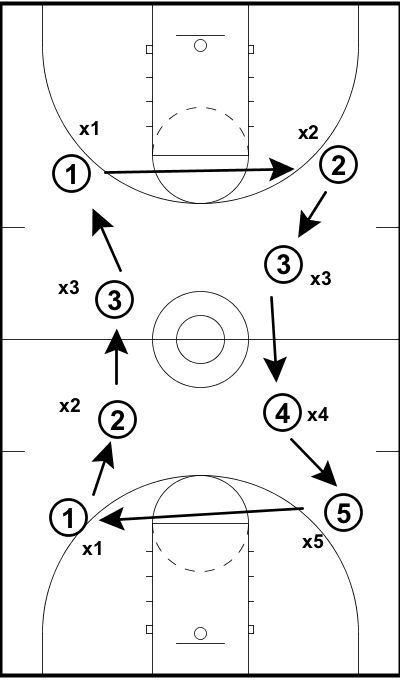 1 Vs. 1 Defensive Rotation Drill — EBasketball Coach