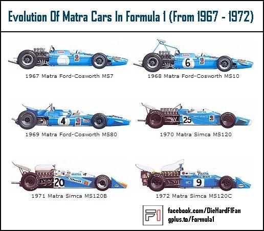 Matra F1 cars