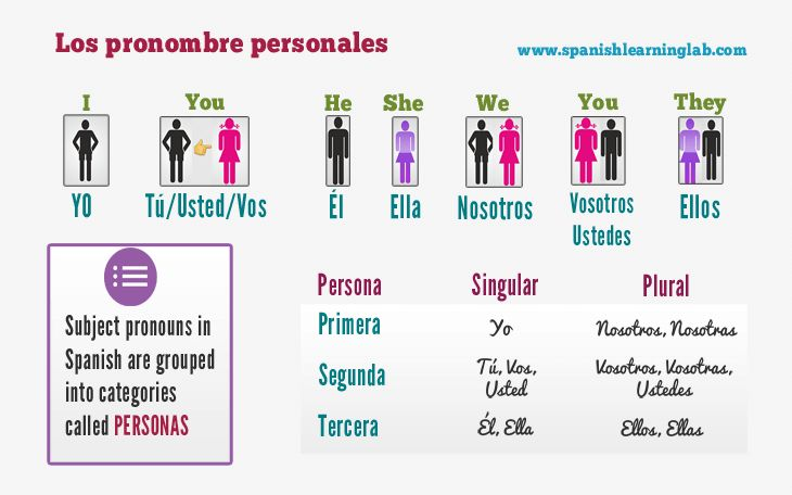 How to use Spanish subject pronouns in sentences (chart + examples)