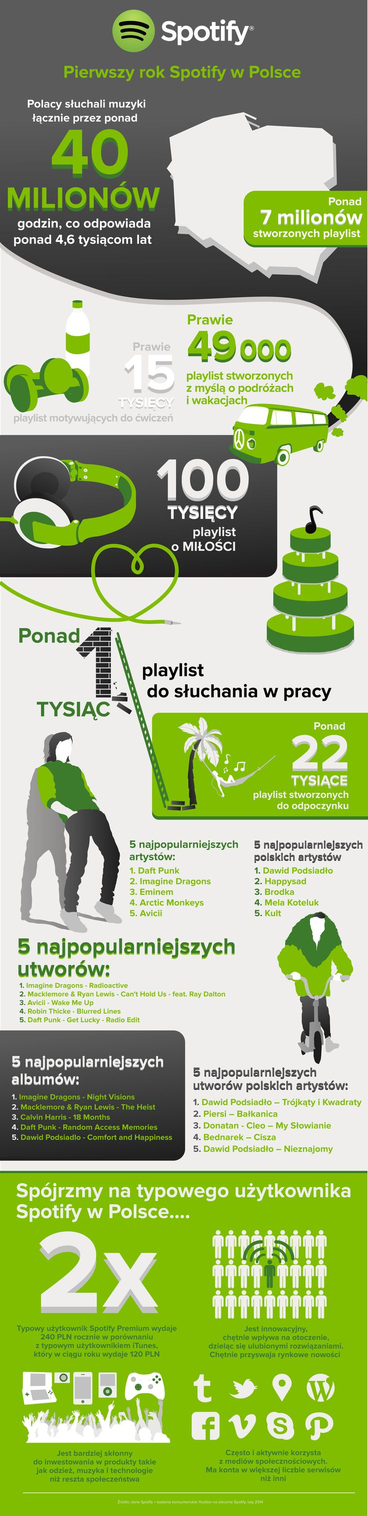 @Spotify's first year in #Poland